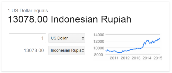 The rupiah has been trending steadily downwards